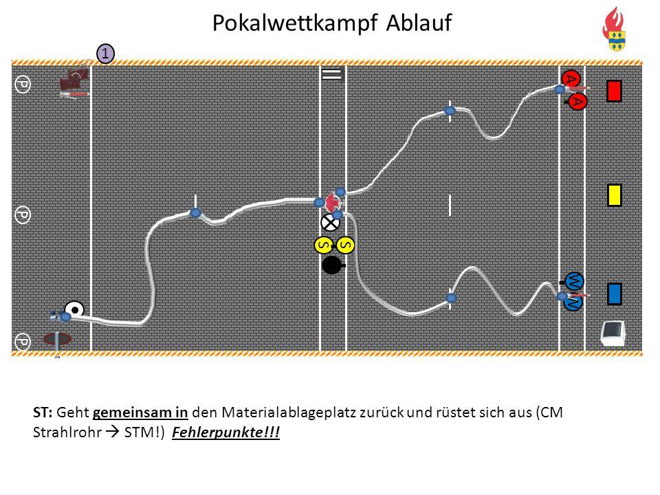 V P P P 1 WA A Pokalwettkampf Ablauf S S W ST: Geht gemeinsam in den Materialablageplatz zurück und rüstet sich aus (CM Strahlrohr  STM!) Fehlerpunkt