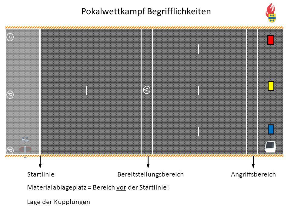 V P P P Pokalwettkampf Begrifflichkeiten StartlinieBereitstellungsbereichAngriffsbereich Materialablageplatz = Bereich vor der Startlinie! Lage der Ku