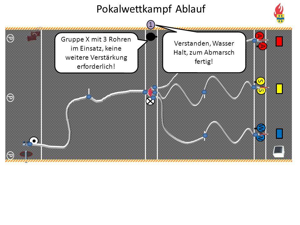 V P P P WA A W S S 1 Gruppe X mit 3 Rohren im Einsatz, keine weitere Verstärkung erforderlich! Verstanden, Wasser Halt, zum Abmarsch fertig!
