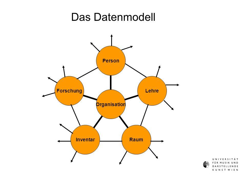 Organisation PersonLehreRaumInventarForschung Das Datenmodell