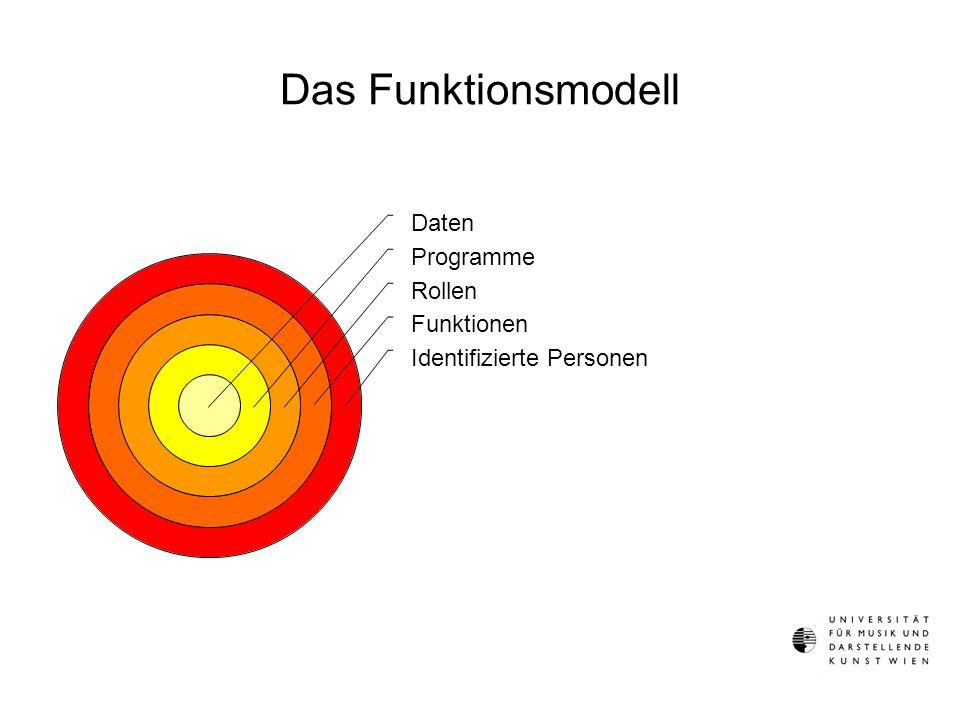 Das Funktionsmodell Daten Programme Rollen Funktionen Identifizierte Personen