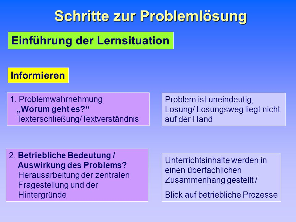 """Schritte zur Problemlösung Einführung der Lernsituation 1. Problemwahrnehmung """"Worum geht es?"""" Texterschließung/Textverständnis 2. Betriebliche Bedeut"""