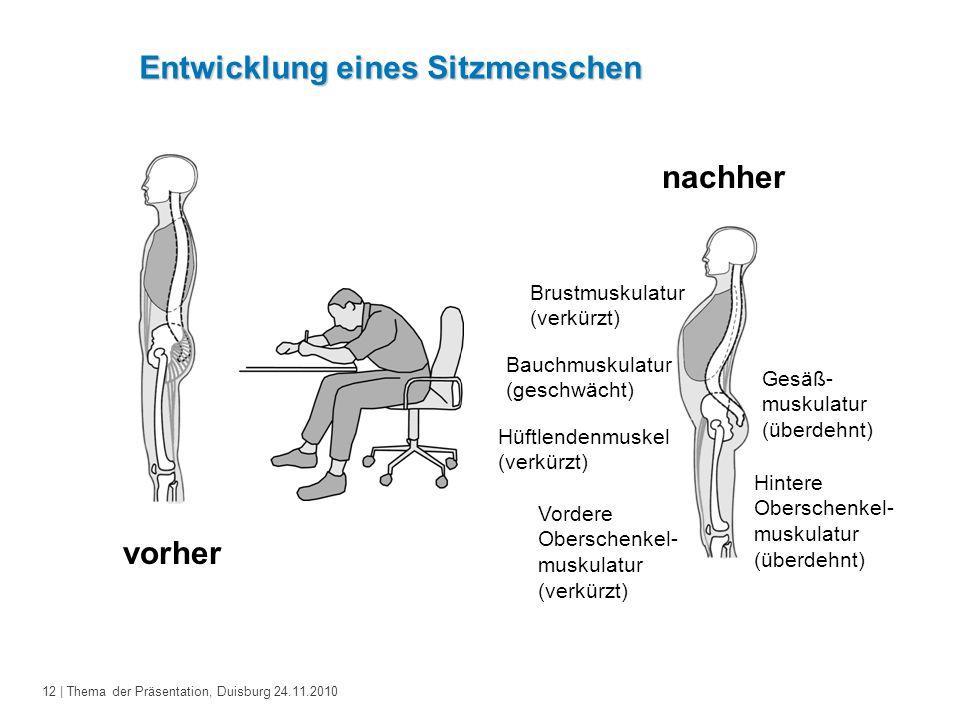 12 | Thema der Präsentation, Duisburg 24.11.2010 Entwicklung eines Sitzmenschen vorher nachher Brustmuskulatur (verkürzt) Bauchmuskulatur (geschwächt)