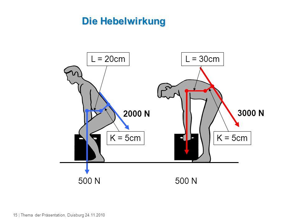 15 | Thema der Präsentation, Duisburg 24.11.2010 Die Hebelwirkung L = 20cm 500 N 2000 N K = 5cm L = 30cm 500 N K = 5cm 3000 N
