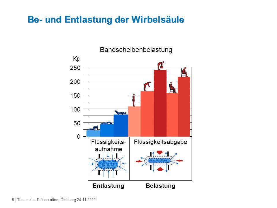9 | Thema der Präsentation, Duisburg 24.11.2010 Be- und Entlastung der Wirbelsäule Flüssigkeits- aufnahme Flüssigkeitsabgabe Bandscheibenbelastung Kp