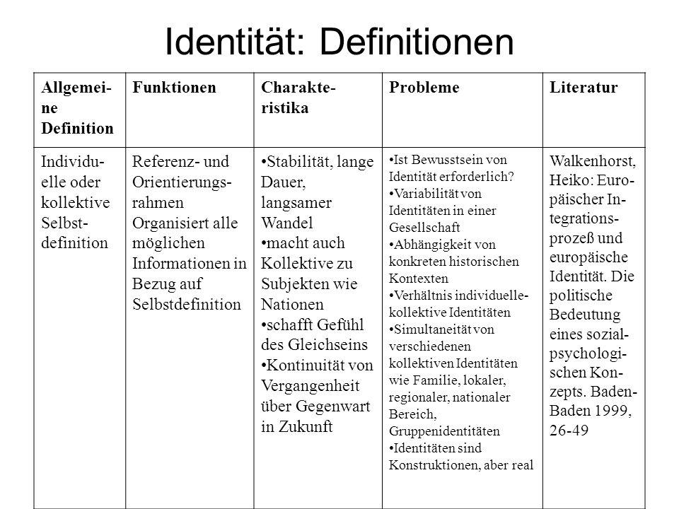 Identität: Definitionen Allgemei- ne Definition FunktionenCharakte- ristika ProblemeLiteratur Individu- elle oder kollektive Selbst- definition Refere