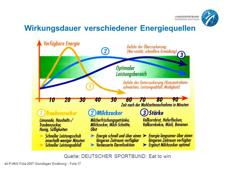 Wirkungsdauer verschiedener Energiequellen 44 P-HKS Folie 2007 Grundlagen Ernährung - Folie 17 Quelle: DEUTSCHER SPORTBUND: Eat to win