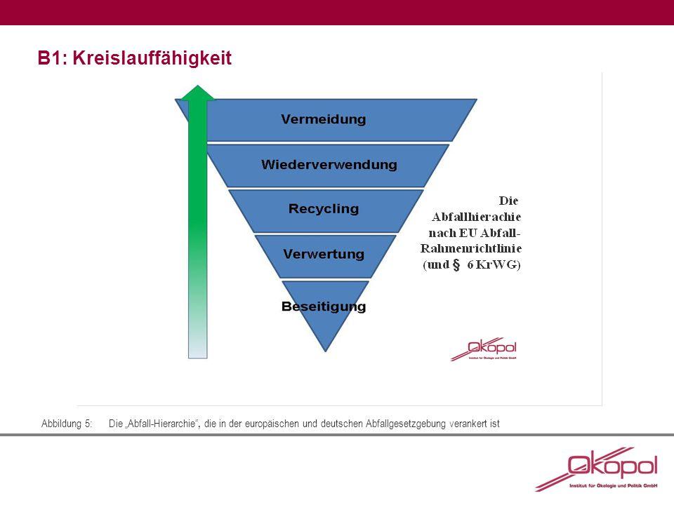 """B1: Kreislauffähigkeit Abbildung 5:Die """"Abfall-Hierarchie"""", die in der europäischen und deutschen Abfallgesetzgebung verankert ist"""