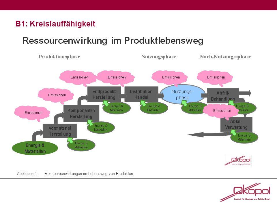 B1: Kreislauffähigkeit Abbildung 1:Ressourcenwirkungen im Lebensweg von Produkten