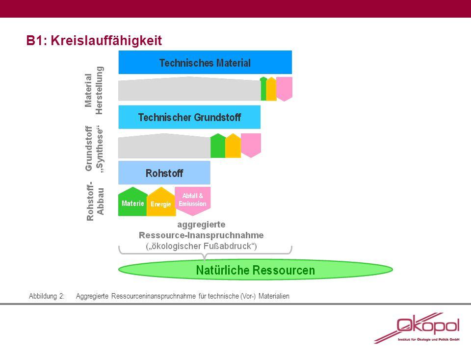 B1: Kreislauffähigkeit Abbildung 2:Aggregierte Ressourceninanspruchnahme für technische (Vor-) Materialien