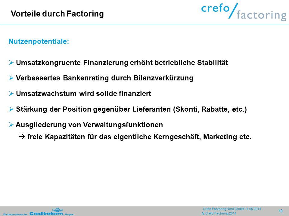 © Crefo Factoring 2014 10 Crefo Factoring Nord GmbH 14.05.2014 Vorteile durch Factoring Nutzenpotentiale:  Umsatzkongruente Finanzierung erhöht betri