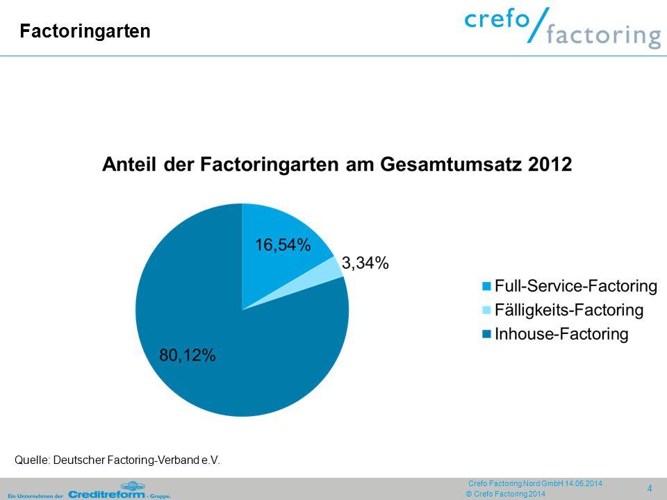 © Crefo Factoring 2014 4 Crefo Factoring Nord GmbH 14.05.2014 Factoringarten Quelle: Deutscher Factoring-Verband e.V.