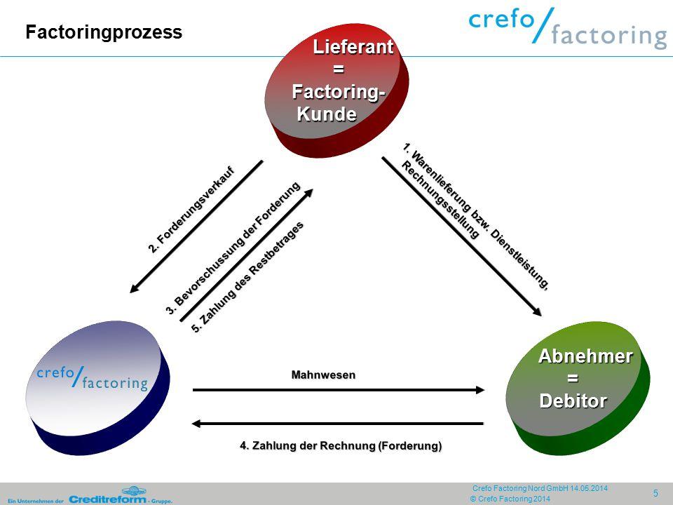 © Crefo Factoring 2014 6 Crefo Factoring Nord GmbH 14.05.2014 Zahlungsfluss mit Factoring ohne Factoring (abzgl.