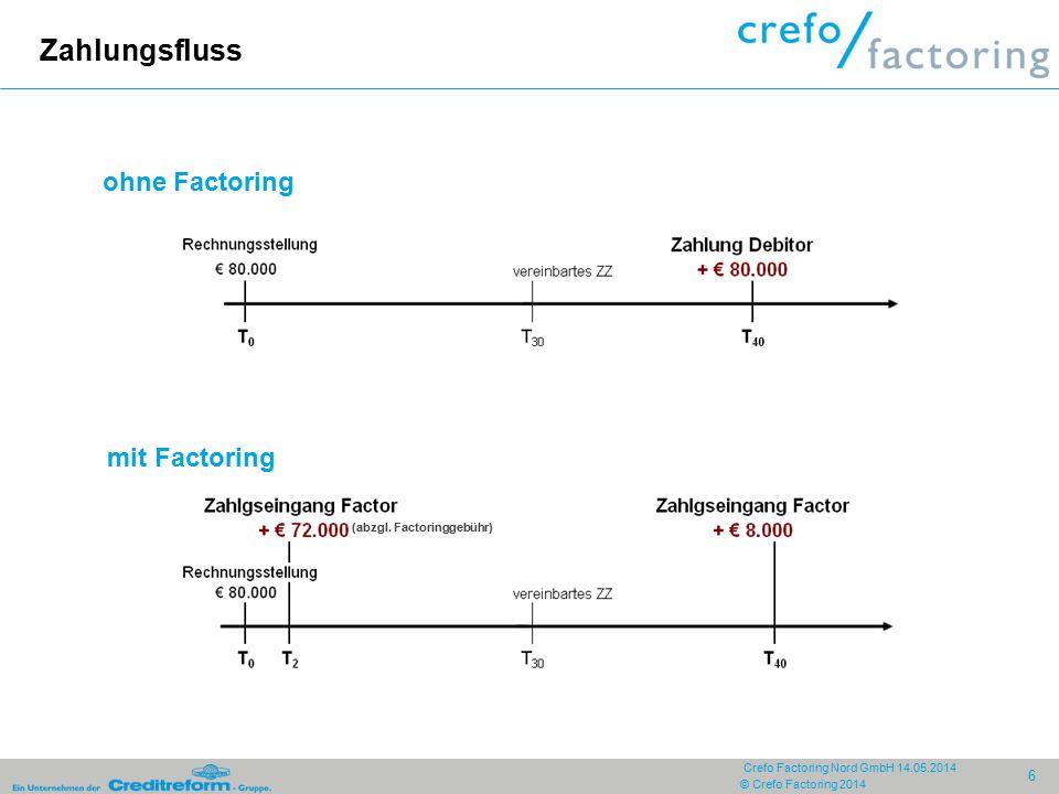 © Crefo Factoring 2014 6 Crefo Factoring Nord GmbH 14.05.2014 Zahlungsfluss mit Factoring ohne Factoring (abzgl. Factoringgebühr)