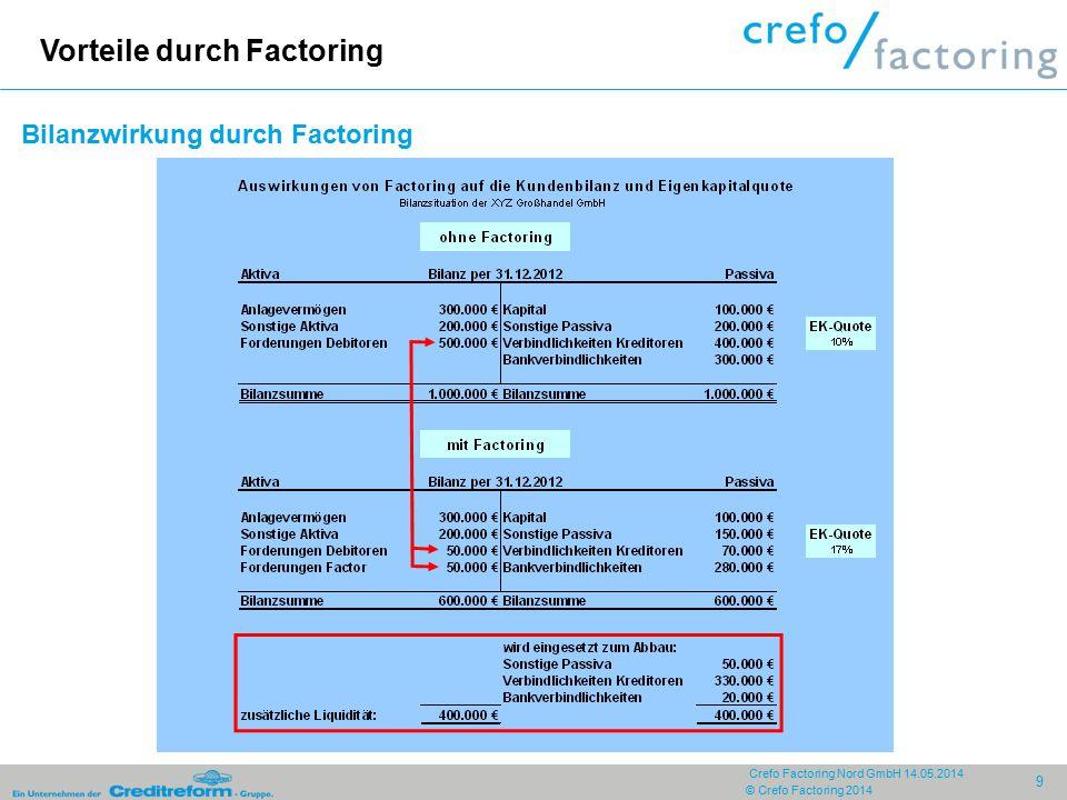 © Crefo Factoring 2014 9 Crefo Factoring Nord GmbH 14.05.2014 Bilanzwirkung durch Factoring Vorteile durch Factoring