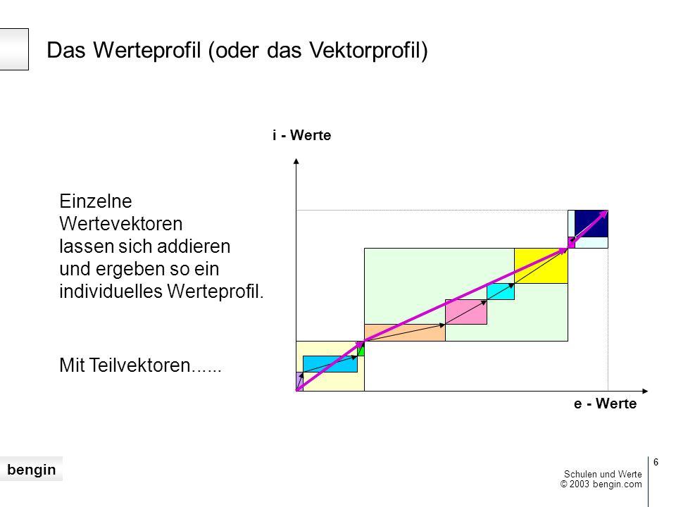 bengin 5 © 2003 bengin.com Schulen und Werte 2D-Werte (oder die vektorielle Bewertung) Subjektive, implizite Wertachse [i]