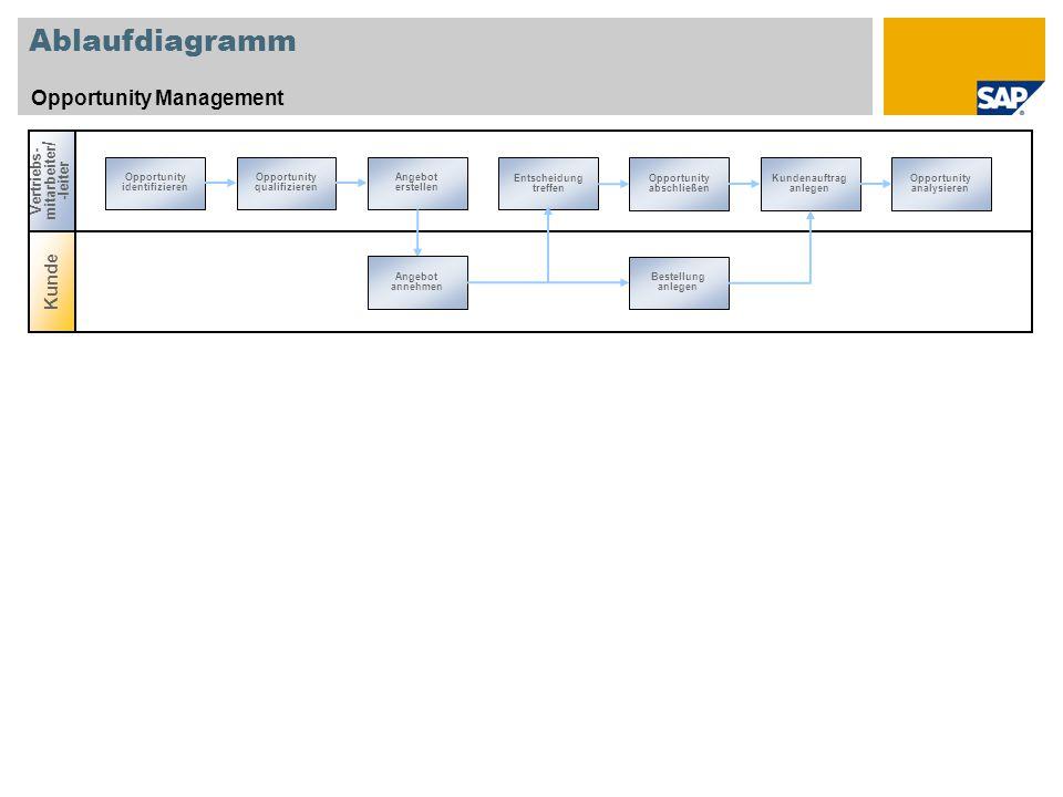 Ablaufdiagramm Opportunity Management Kunde Vertriebs- mitarbeiter / -leiter Opportunity identifizieren Entscheidung treffen Opportunity qualifizieren Angebot erstellen Opportunity abschließen Kundenauftrag anlegen Opportunity analysieren Angebot annehmen Bestellung anlegen