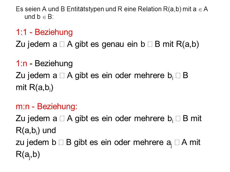 Es seien A und B Entitätstypen und R eine Relation R(a,b) mit a  A und b  B: 1:1 - Beziehung Zu jedem a  A gibt es genau ein b  B mit R(a,b) 1:n - Beziehung Zu jedem a  A gibt es ein oder mehrere b i  B mit R(a,b i ) m:n - Beziehung: Zu jedem a  A gibt es ein oder mehrere b i  B mit R(a,b i ) und zu jedem b  B gibt es ein oder mehrere a j  A mit R(a j,b)