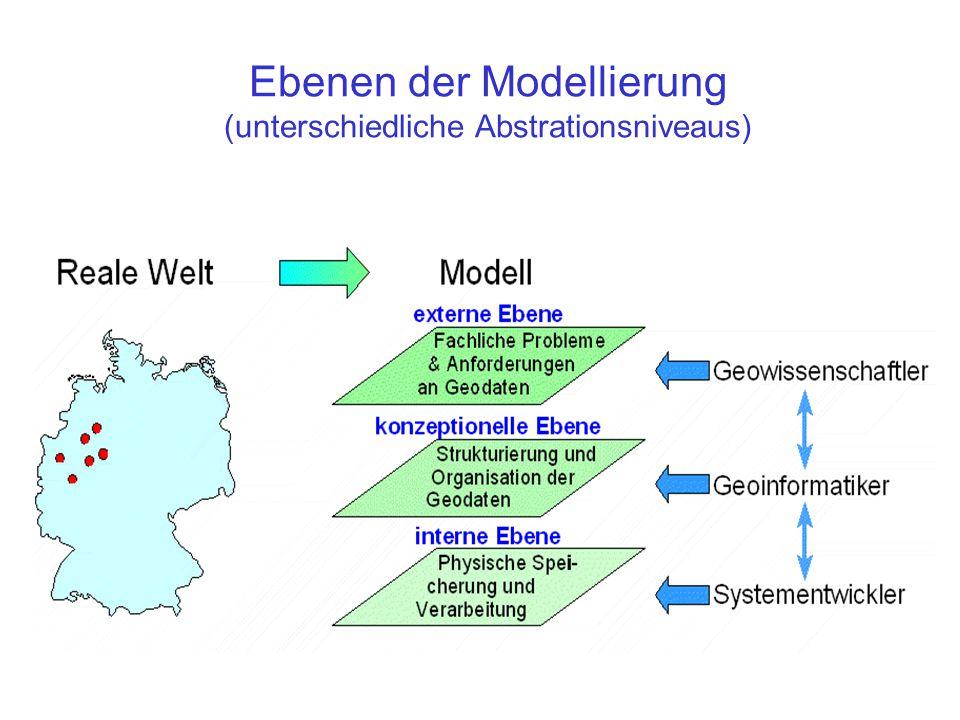 Raster => vergröberte Geometrie => Frage: Ist Pixelfolge in der Realität Linienstruktur oder gestreckte Flächenstruktur.