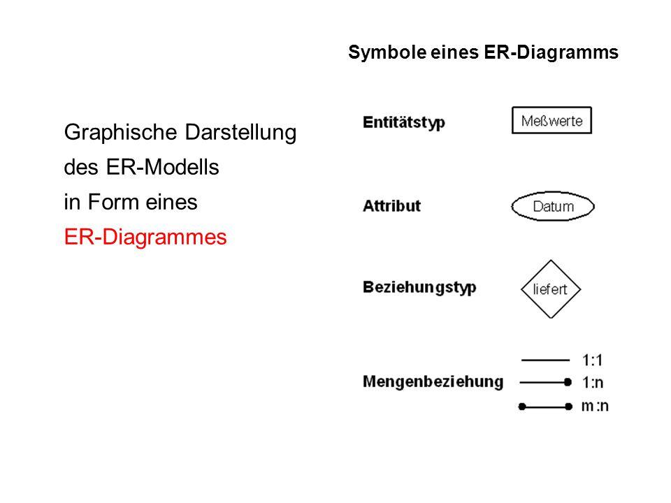 Graphische Darstellung des ER-Modells in Form eines ER-Diagrammes Symbole eines ER-Diagramms