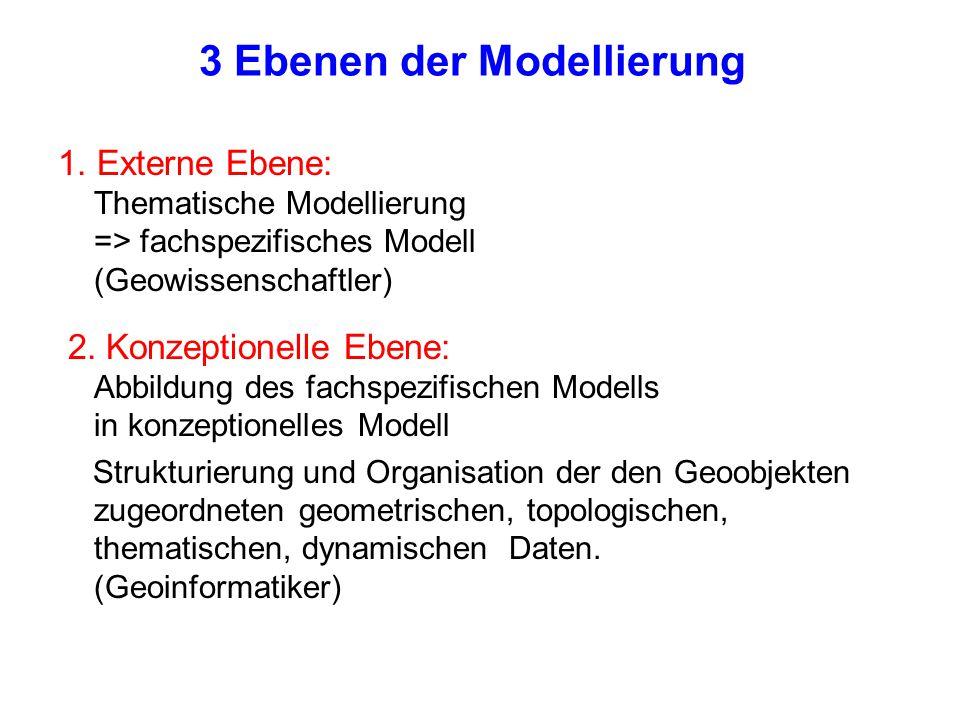 3 Ebenen der Modellierung 1. Externe Ebene: Thematische Modellierung => fachspezifisches Modell (Geowissenschaftler) 2. Konzeptionelle Ebene: Abbildun