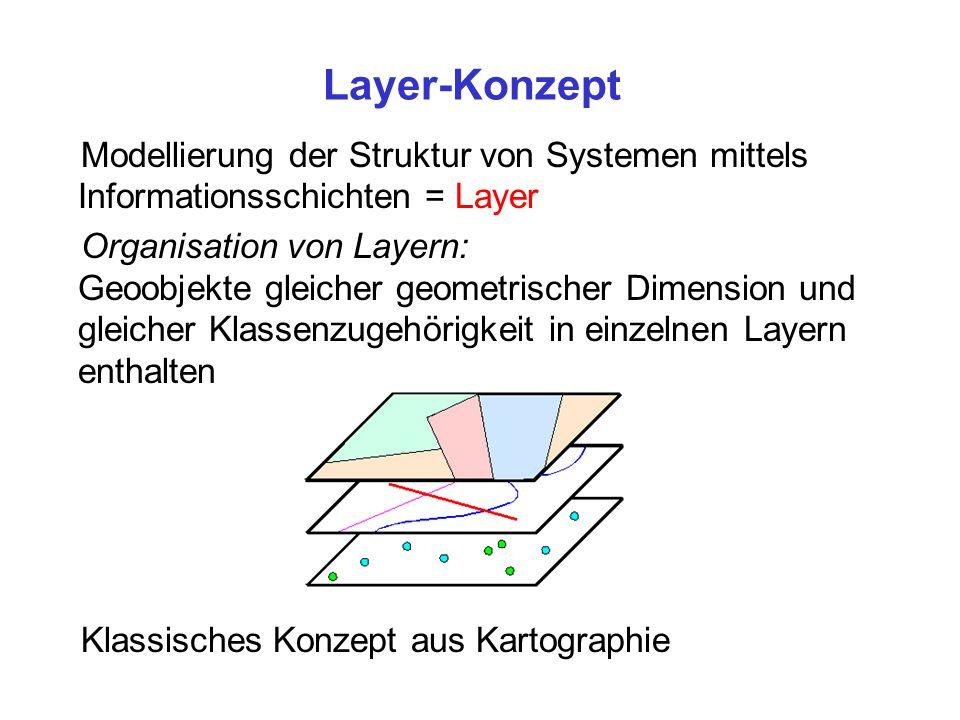 Layer-Konzept Modellierung der Struktur von Systemen mittels Informationsschichten = Layer Organisation von Layern: Geoobjekte gleicher geometrischer Dimension und gleicher Klassenzugehörigkeit in einzelnen Layern enthalten Klassisches Konzept aus Kartographie