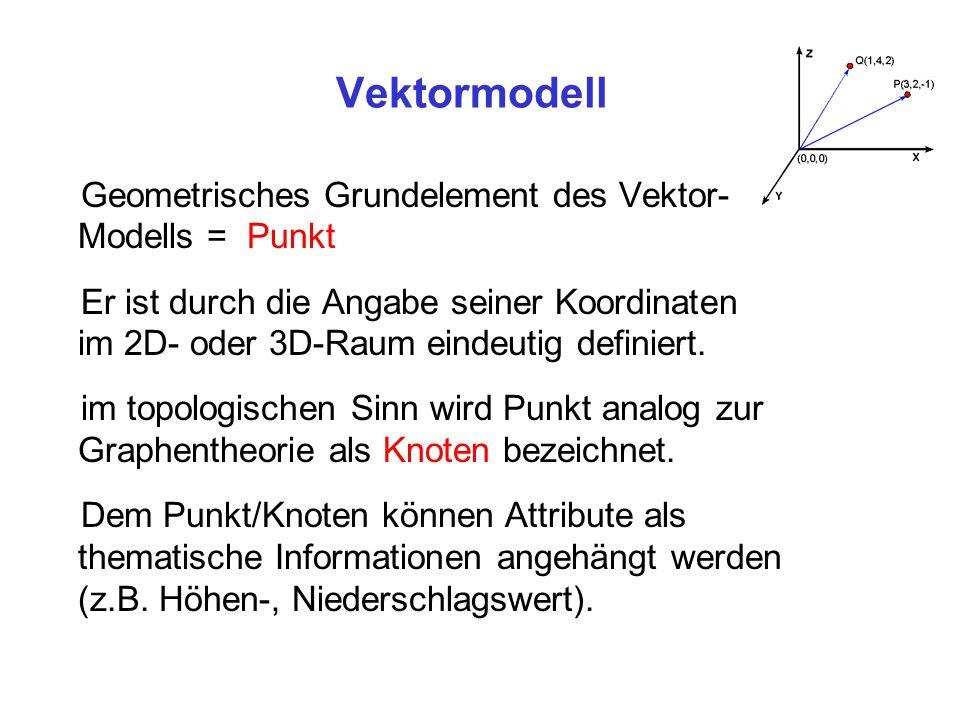 Vektormodell Geometrisches Grundelement des Vektor- Modells = Punkt Er ist durch die Angabe seiner Koordinaten im 2D- oder 3D-Raum eindeutig definiert