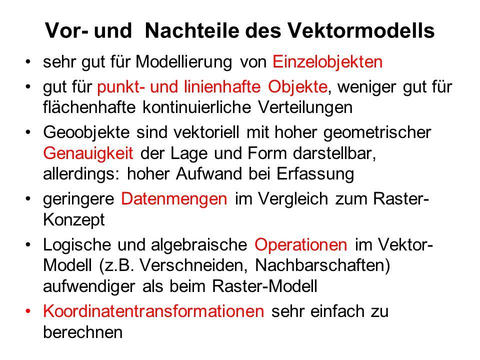Vor- und Nachteile des Vektormodells sehr gut für Modellierung von Einzelobjekten gut für punkt- und linienhafte Objekte, weniger gut für flächenhafte