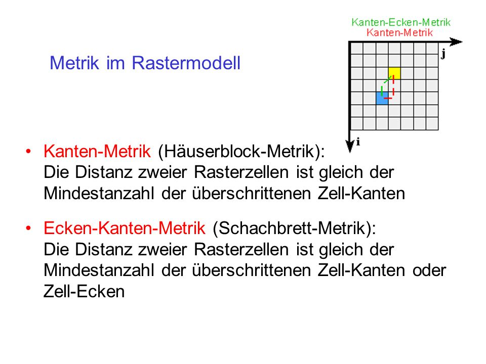 Kanten-Metrik (Häuserblock-Metrik): Die Distanz zweier Rasterzellen ist gleich der Mindestanzahl der überschrittenen Zell-Kanten Ecken-Kanten-Metrik (Schachbrett-Metrik): Die Distanz zweier Rasterzellen ist gleich der Mindestanzahl der überschrittenen Zell-Kanten oder Zell-Ecken Metrik im Rastermodell