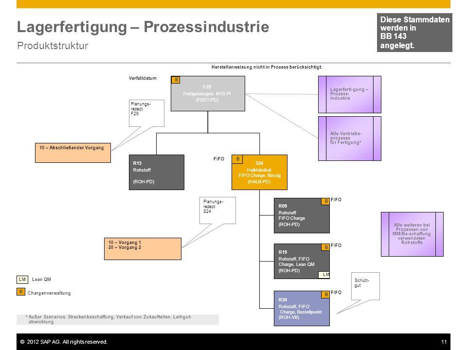 ©2012 SAP AG. All rights reserved.11 Lagerfertigung – Prozessindustrie Produktstruktur Diese Stammdaten werden in BB 143 angelegt. F29 Fertigerzeugnis