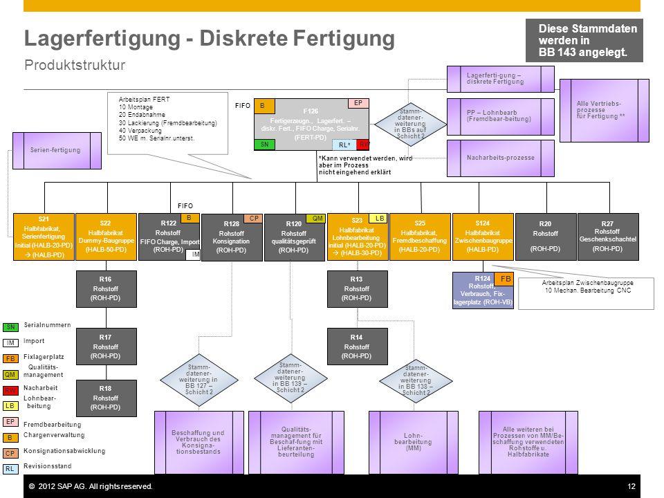 ©2012 SAP AG. All rights reserved.12 Lagerfertigung - Diskrete Fertigung Produktstruktur Diese Stammdaten werden in BB 143 angelegt. F126 Fertigerzeug