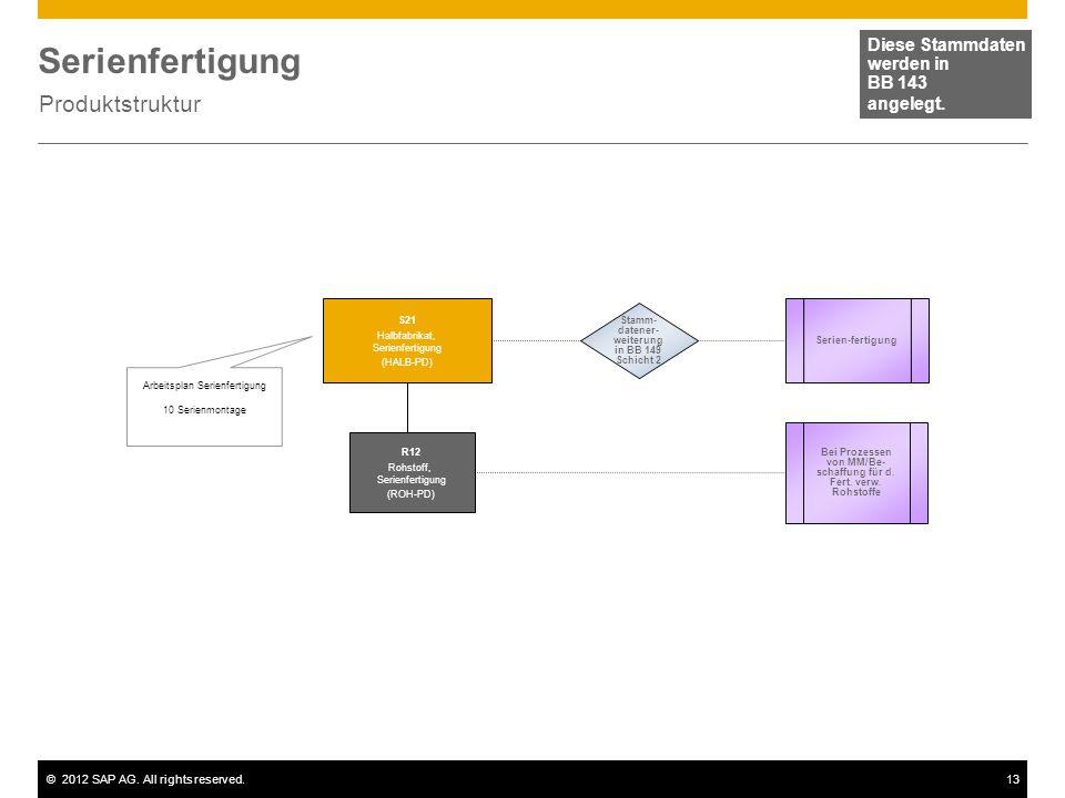 ©2012 SAP AG. All rights reserved.13 Serienfertigung Produktstruktur Diese Stammdaten werden in BB 143 angelegt. Arbeitsplan Serienfertigung 10 Serien