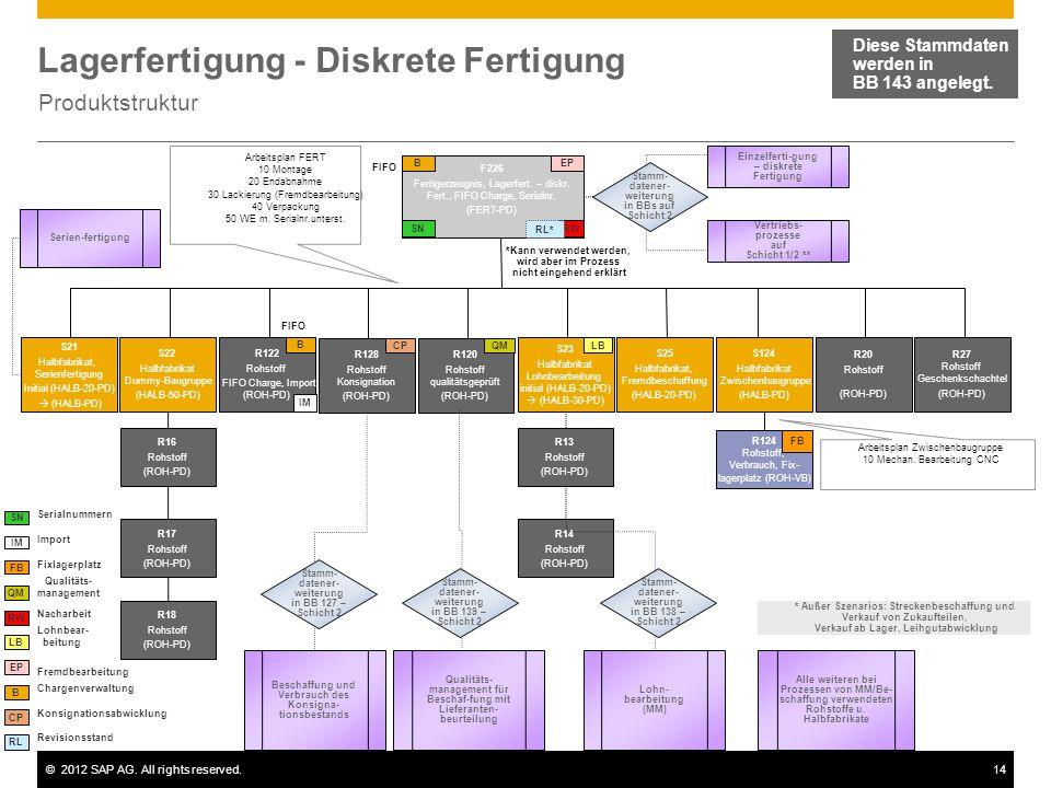 ©2012 SAP AG. All rights reserved.14 Lagerfertigung - Diskrete Fertigung Produktstruktur Diese Stammdaten werden in BB 143 angelegt. F226 Fertigerzeug