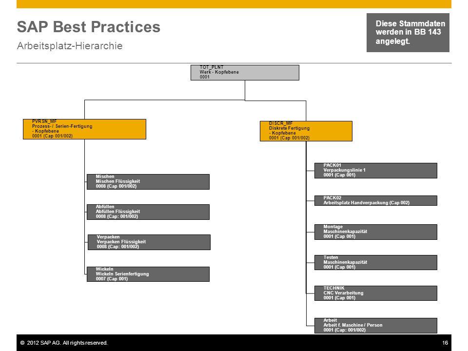 ©2012 SAP AG. All rights reserved.16 SAP Best Practices Arbeitsplatz-Hierarchie Diese Stammdaten werden in BB 143 angelegt. TOT_PLNT Werk - Kopfebene
