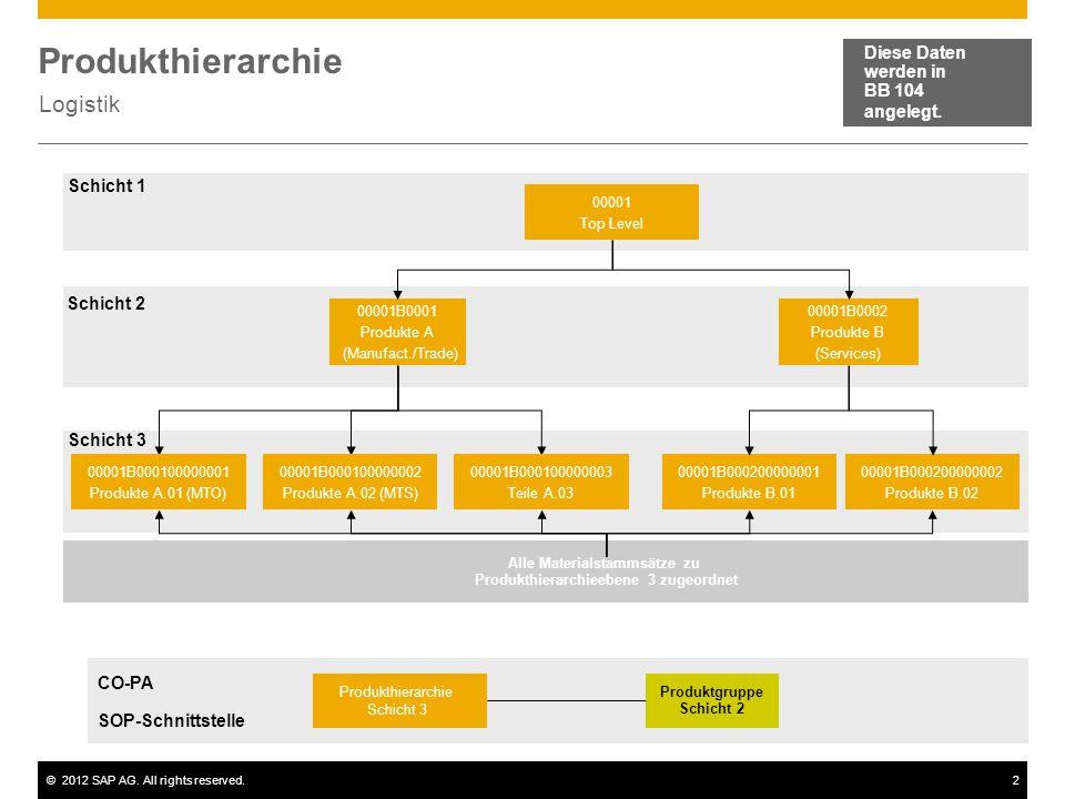 ©2012 SAP AG. All rights reserved.2 Produkthierarchie Logistik Diese Daten werden in BB 104 angelegt. 00001 Top Level 00001B0001 Produkte A (Manufact.