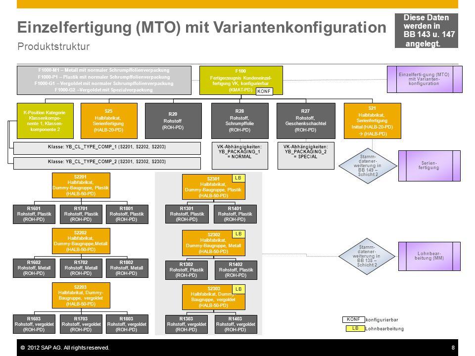 ©2012 SAP AG. All rights reserved.8 Einzelfertigung (MTO) mit Variantenkonfiguration Produktstruktur Diese Daten werden in BB 143 u. 147 angelegt. F10