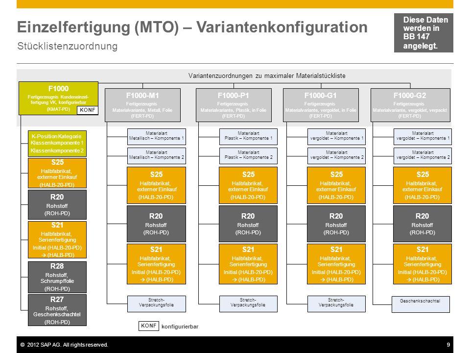 ©2012 SAP AG. All rights reserved.9 Einzelfertigung (MTO) – Variantenkonfiguration Stücklistenzuordnung Diese Daten werden in BB 147 angelegt. Variant