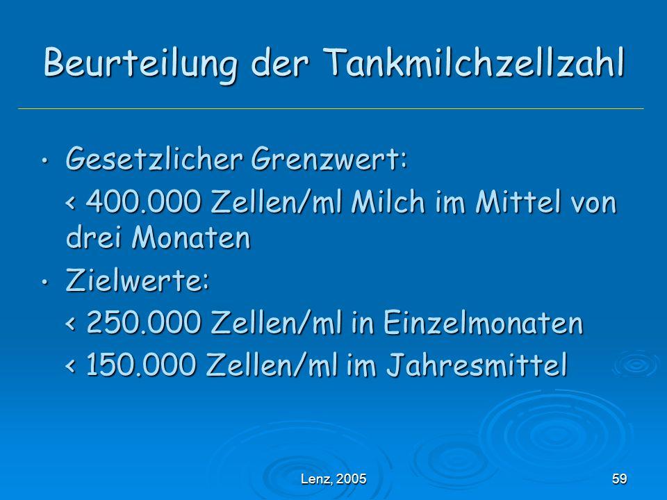 Lenz, 200559 Beurteilung der Tankmilchzellzahl Gesetzlicher Grenzwert: Gesetzlicher Grenzwert: < 400.000 Zellen/ml Milch im Mittel von drei Monaten Zielwerte: Zielwerte: < 250.000 Zellen/ml in Einzelmonaten < 150.000 Zellen/ml im Jahresmittel