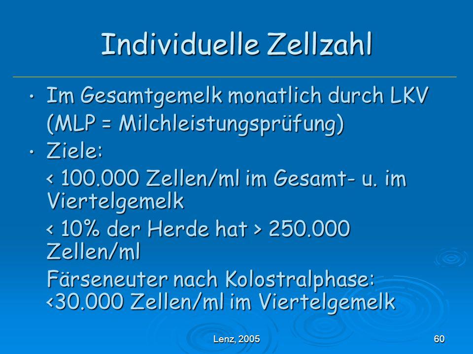 Lenz, 200560 Individuelle Zellzahl Im Gesamtgemelk monatlich durch LKV Im Gesamtgemelk monatlich durch LKV (MLP = Milchleistungsprüfung) Ziele: Ziele: < 100.000 Zellen/ml im Gesamt- u.