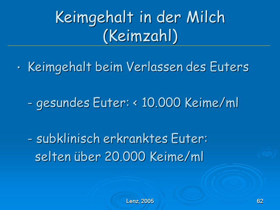 Lenz, 200562 Keimgehalt in der Milch (Keimzahl) Keimgehalt beim Verlassen des Euters Keimgehalt beim Verlassen des Euters - gesundes Euter: < 10.000 Keime/ml - subklinisch erkranktes Euter: selten über 20.000 Keime/ml selten über 20.000 Keime/ml
