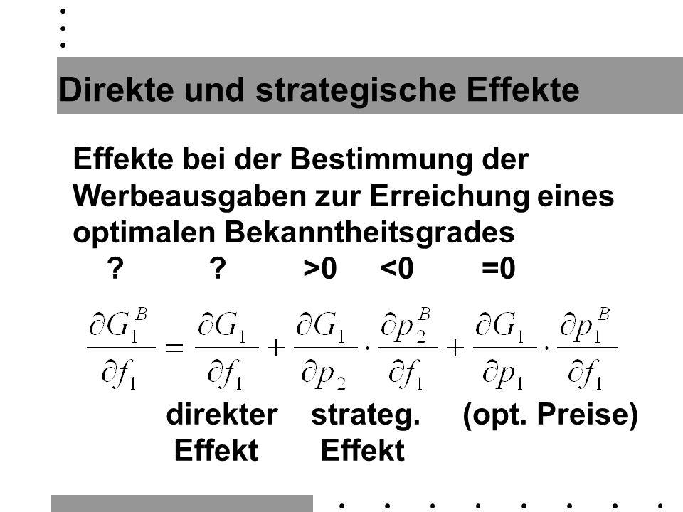 Direkte und strategische Effekte Effekte bei der Bestimmung der Werbeausgaben zur Erreichung eines optimalen Bekanntheitsgrades ? ? >0 <0 =0 direkter