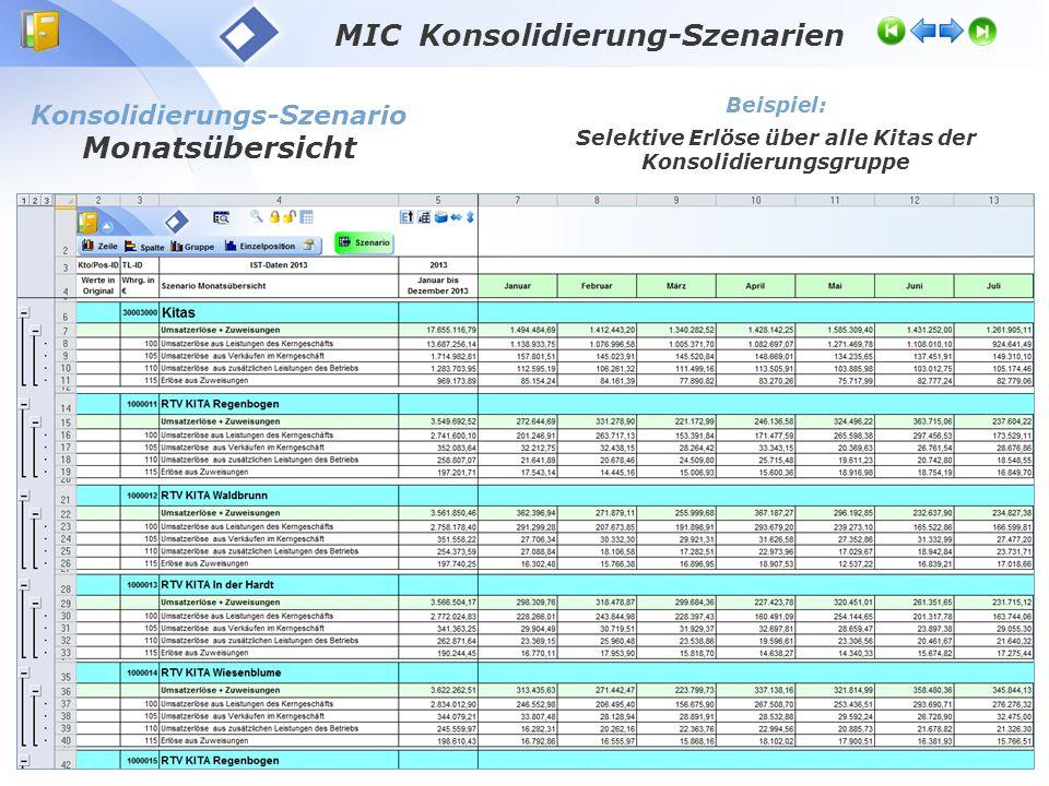 MIC Konsolidierung-Szenarien Konsolidierungs-Szenario Monatsübersicht Beispiel: Selektiv Löhne und Gehälter über alle Kitas der Konsolidierungsgruppe