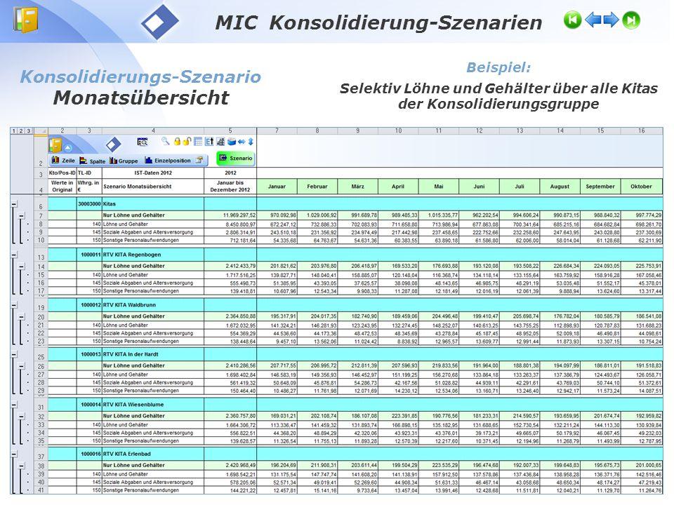MIC Konsolidierung-Szenarien Konsolidierungs-Szenario Jahresübersicht Beispiel: Aufwendungen Löhne und Sachkosten über alle Kitas der Konsolidierungsgruppe