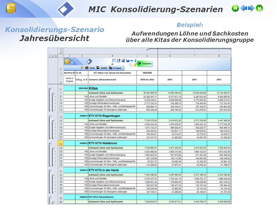 MIC Konsolidierung-Szenarien Konsolidierungs-Szenario Jahresübersicht Beispiel: Aufwendungen Löhne und Sachkosten über alle Kitas der Konsolidierungsg