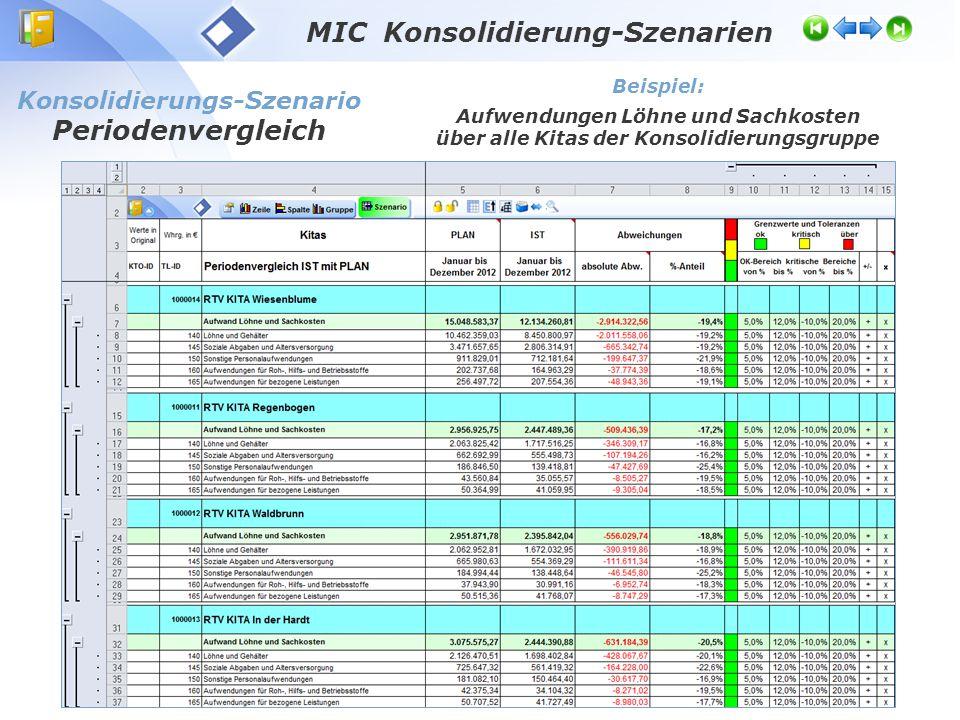 MIC Konsolidierung-Szenarien Konsolidierungs-Szenario Plan-Alternativen Beispiel: Aufwendungen Löhne und Sachkosten über alle Kitas der Konsolidierungsgruppe