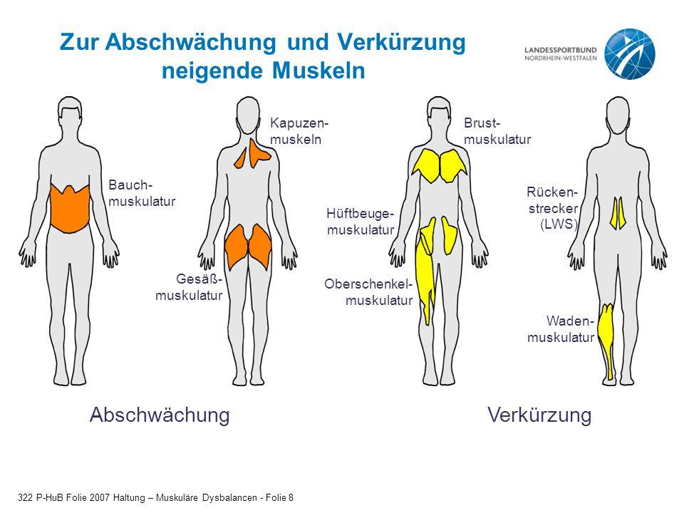 Zur Abschwächung und Verkürzung neigende Muskeln 322 P-HuB Folie 2007 Haltung – Muskuläre Dysbalancen - Folie 8 Bauch- muskulatur Gesäß- muskulatur Kapuzen- muskeln Oberschenkel- muskulatur Brust- muskulatur Hüftbeuge- muskulatur Rücken- strecker (LWS) Waden- muskulatur AbschwächungVerkürzung