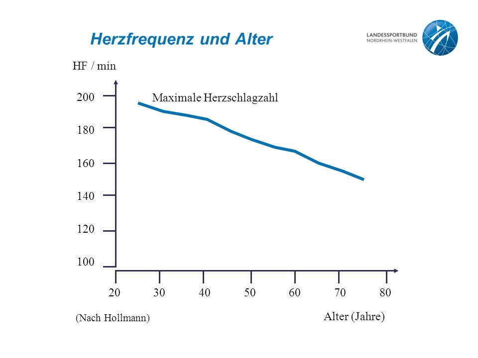 Herzfrequenz und Alter Maximale Herzschlagzahl 20 HF / min 3040506070 Alter (Jahre) 80 200 180 160 140 120 100 (Nach Hollmann)