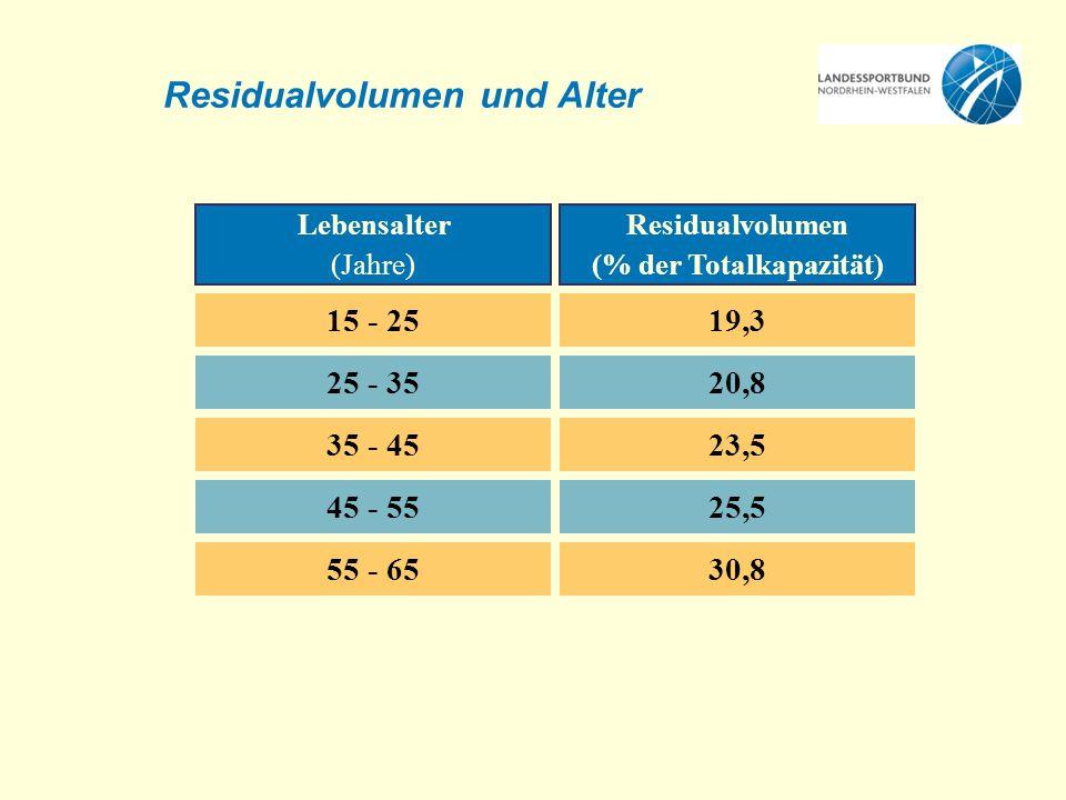 Residualvolumen und Alter Lebensalter (Jahre) Residualvolumen (% der Totalkapazität) 15 - 2519,3 25 - 3520,8 35 - 4523,5 45 - 5525,5 55 - 6530,8