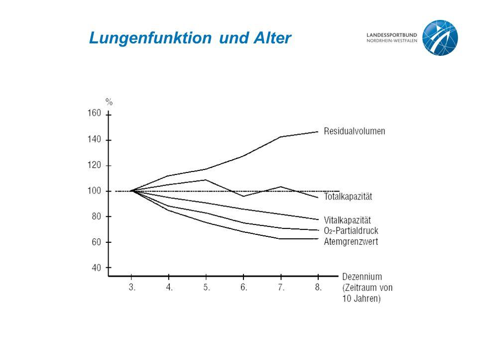 Lungenfunktion und Alter