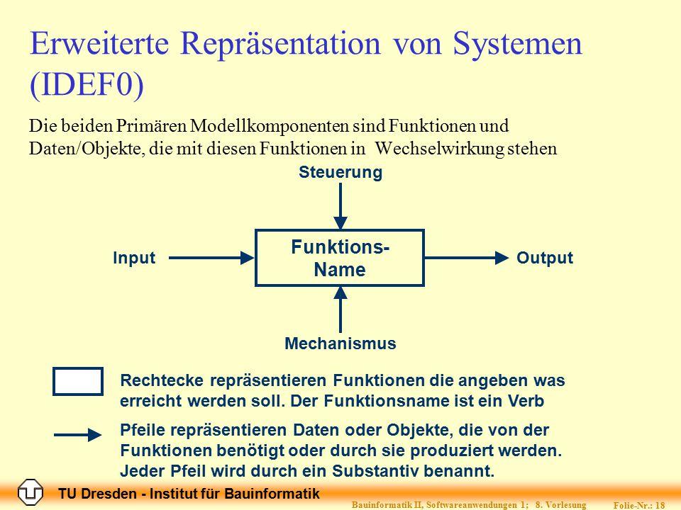 TU Dresden - Institut für Bauinformatik Folie-Nr.: 18 Bauinformatik II, Softwareanwendungen 1; 8. Vorlesung Die beiden Primären Modellkomponenten sind